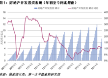 7月全国房地产销售稳定,开发投资依然平淡